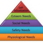 Maslow's Hierarchy Of Needs in Hindi