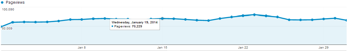20 lac+ Page Views in January 2014