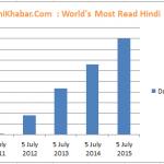 Bar Chart in Hindi