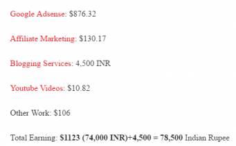 Support Me India Adsense Income