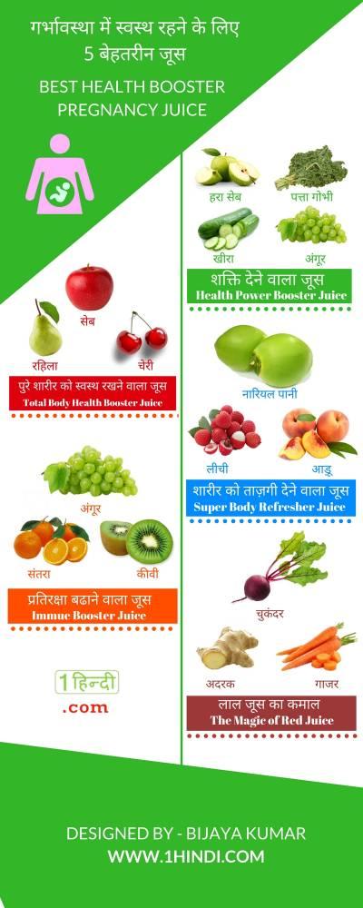 गर्भावस्था में उपयोगी जूस Pregnancy Juice in Hindi