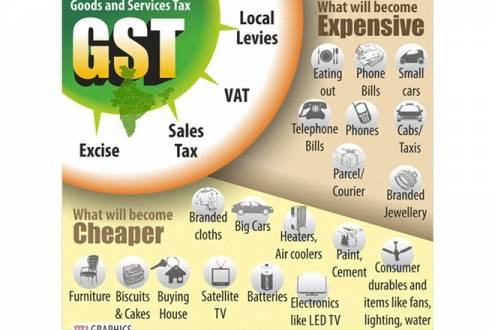 Goods & Services Tax GST in Hindi