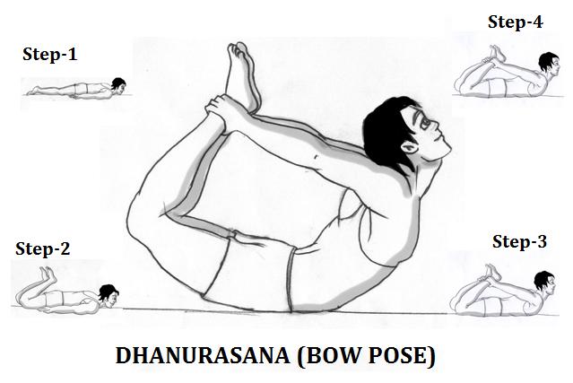 dhanurasana-steps-hindi-patanjali-yoga in Hindi