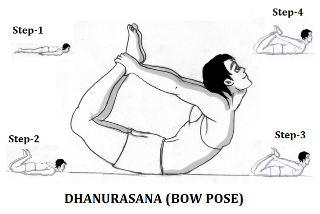 dhanurasana-steps-hindi-patanjali-yoga in Hindi