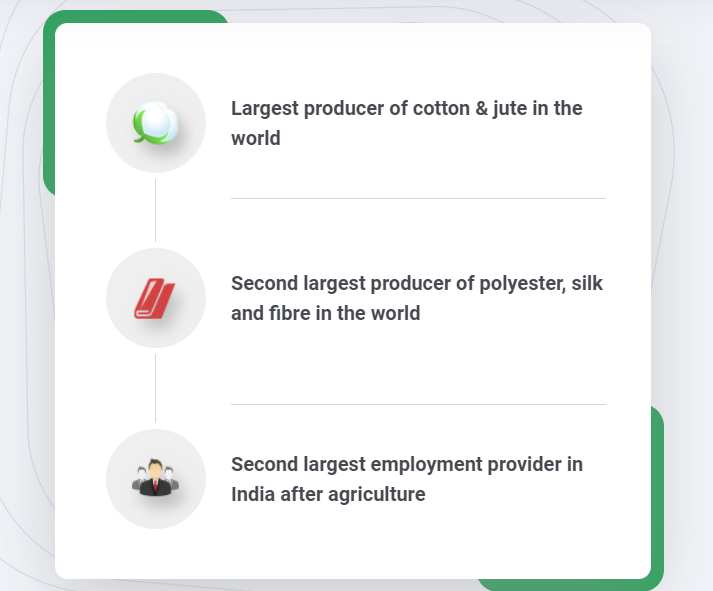 Textile Industry Advantage in India