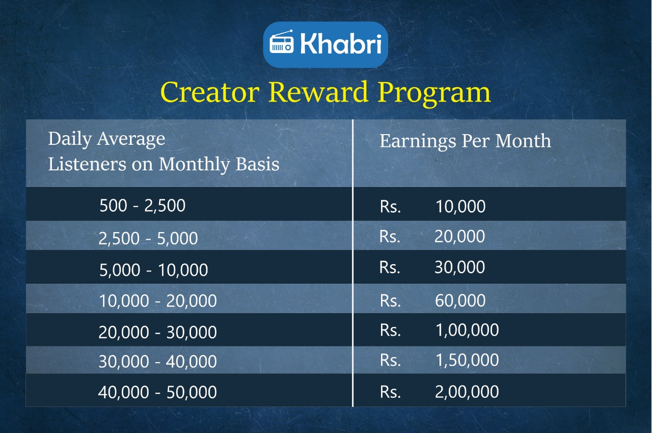 How to earn money from khabri app